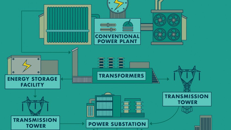 Illustration of how the electric power grid works