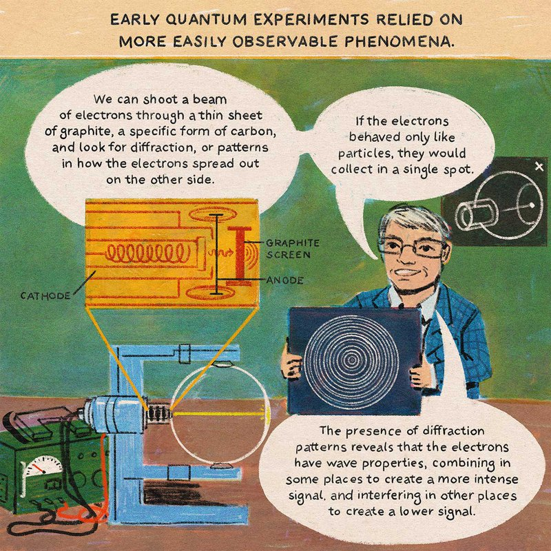 Early quantum experiments relied on more easily observable phenomena. We can shoot a beam of electrons through a thin sheet of graphite, a specific form of carbon, and look for diffraction, or patterns in how the electrons spread out on the other side. If the electrons behaved only like particles, they would collect in a single spot. The presence of diffraction patterns reveals that the electrons have wave properties, combining in some places to create a more intense signal, and interfering in other places to create a lower signal.