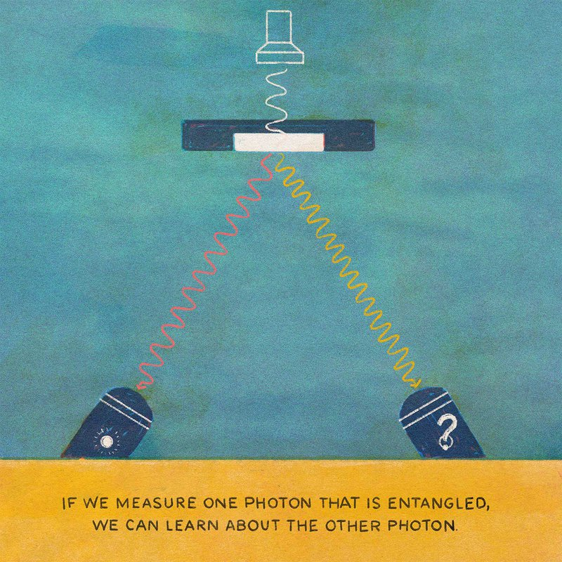 If we measure one photon that is entangled, we can learn about the other photon.