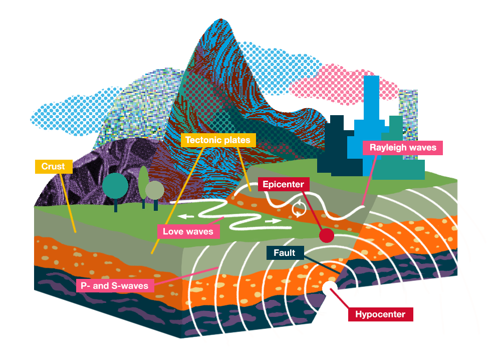 Diagram of an earthquake