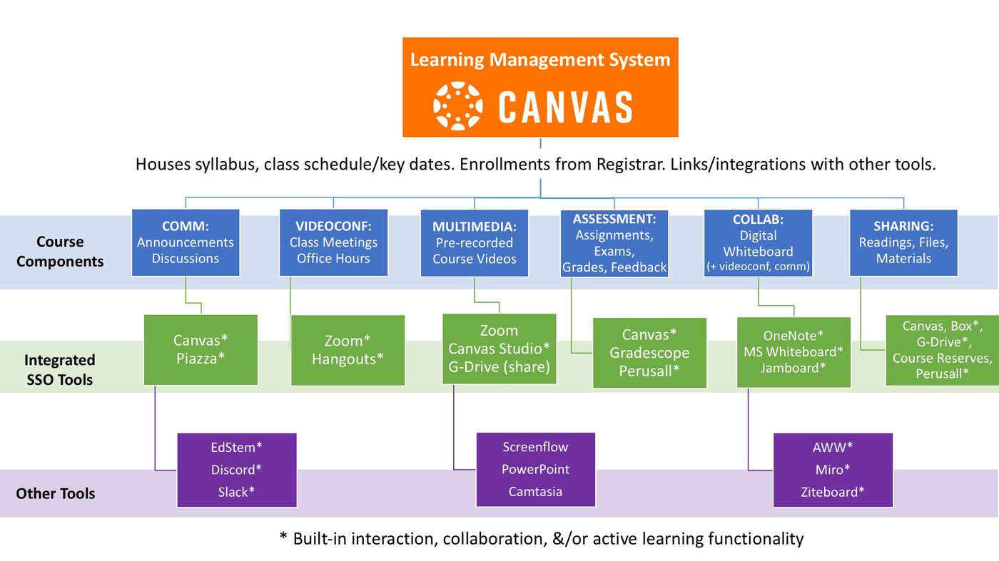 components of Canvas SSO items external tools