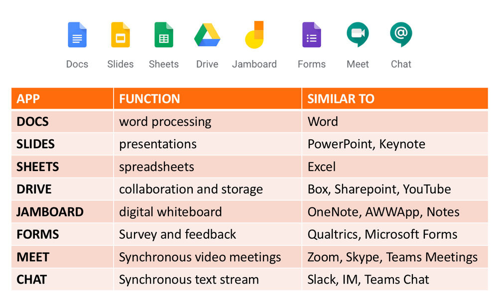 compare Google Tools with others such as MIcrosoft Office