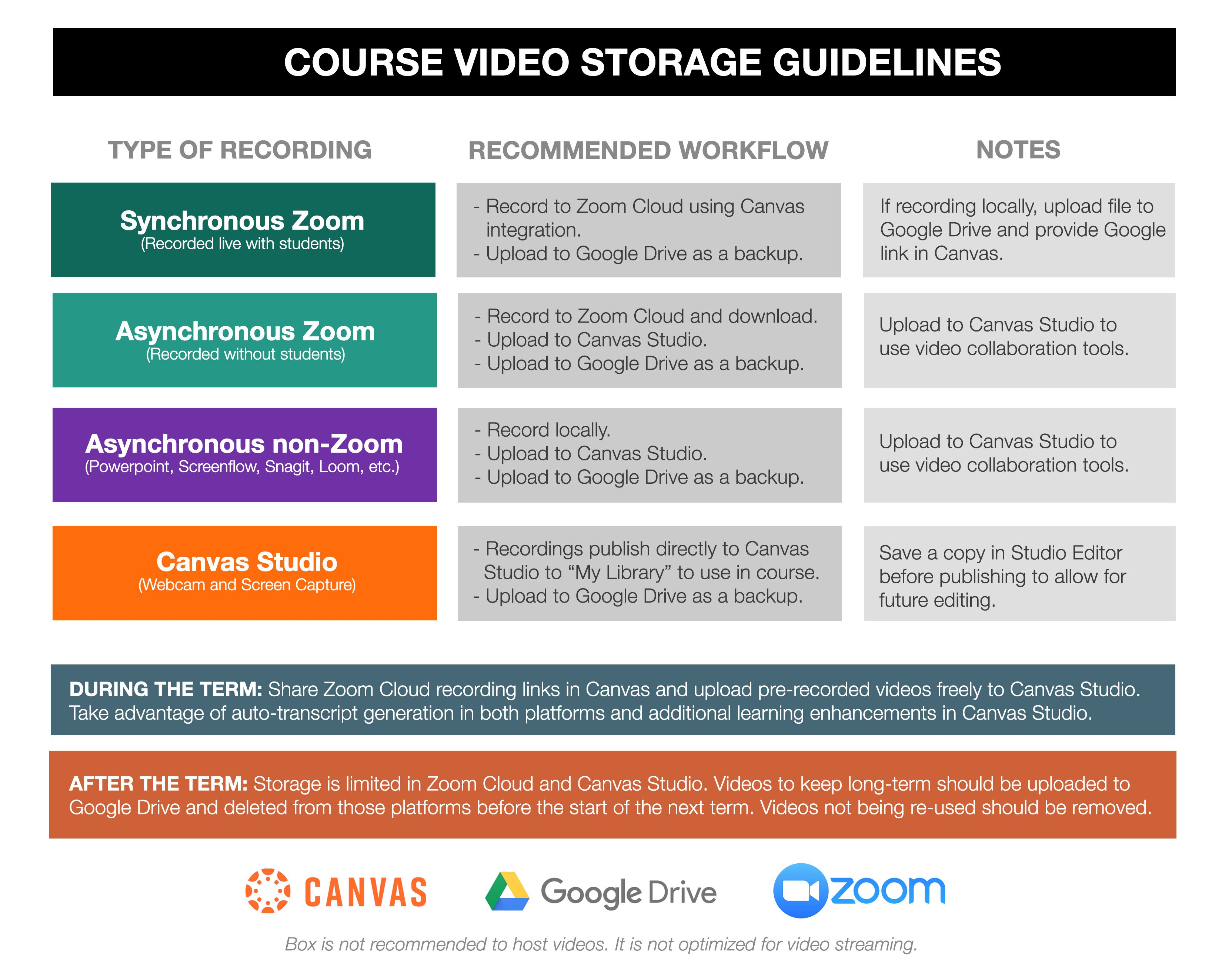 Video Storage Options Online Teaching