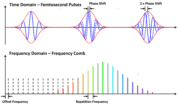 Comb in frequency-domain and time-domain