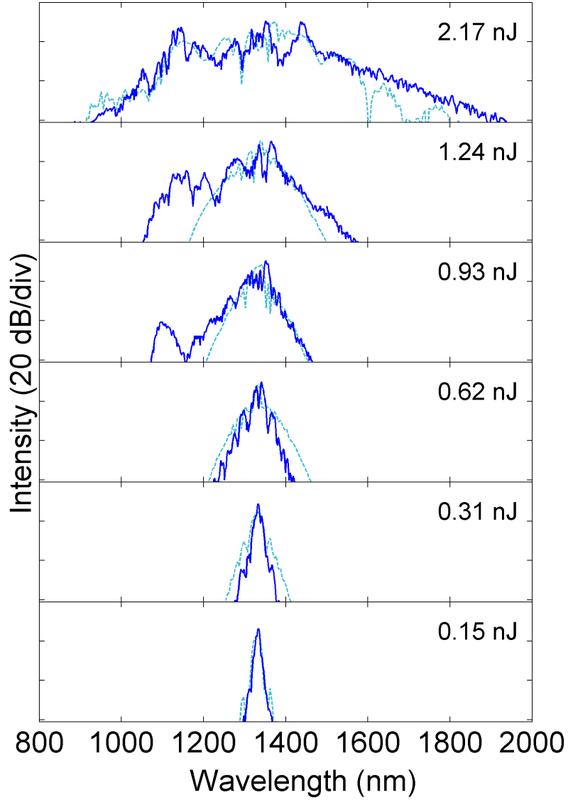 Data showing continuum generation