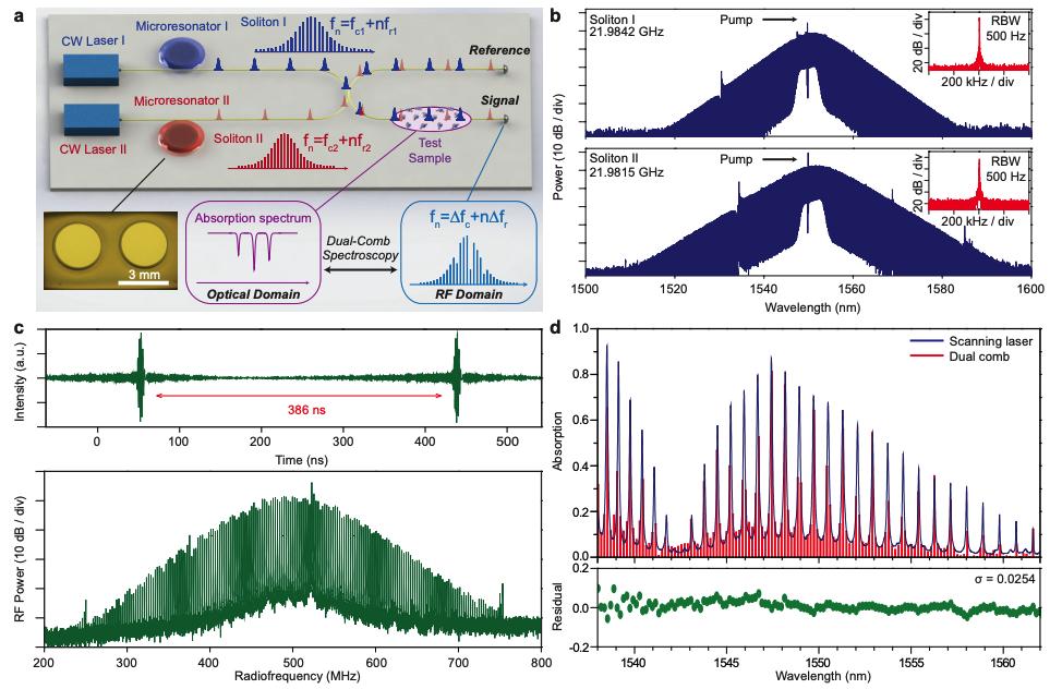 Dual-comb spectroscopy