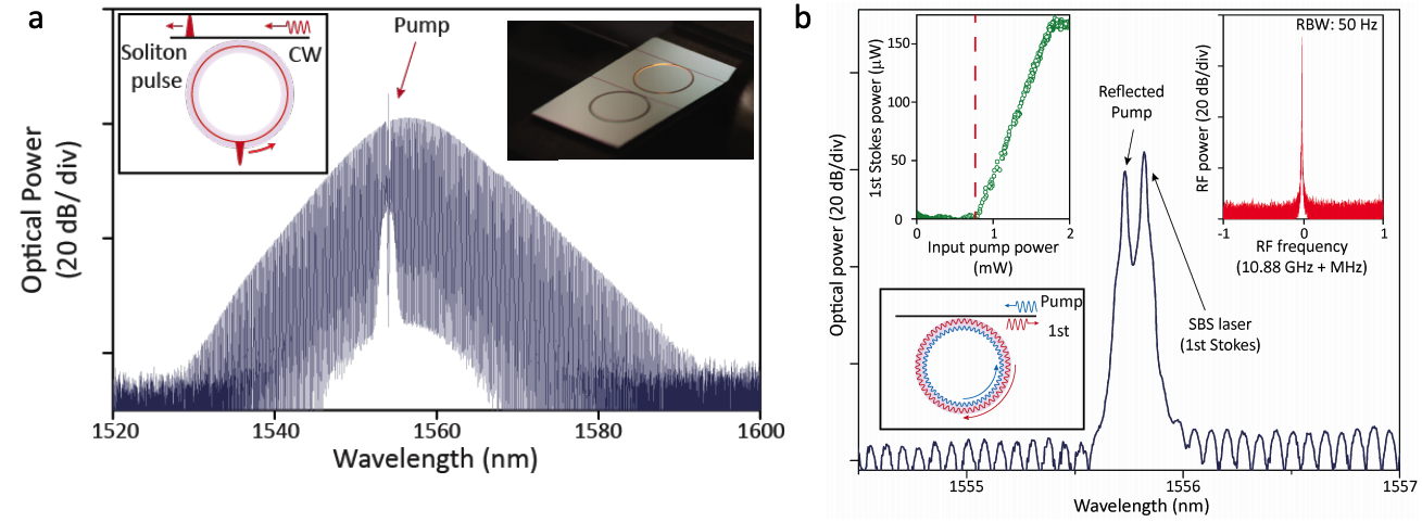 Brillouin lasers and soliton microcombs using an integrated ultra-high-Q silica resonator