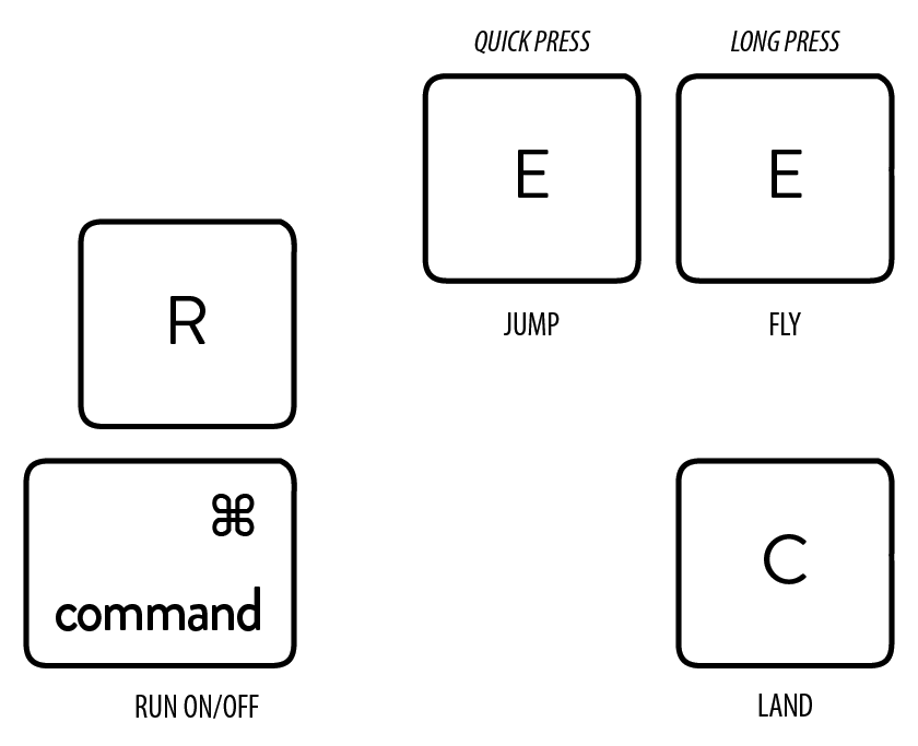 basic keys - 02 - run fly - command-r e c