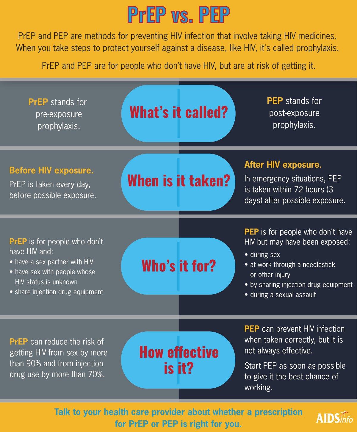 Inforgraphic of PrEP vs. PEP methods