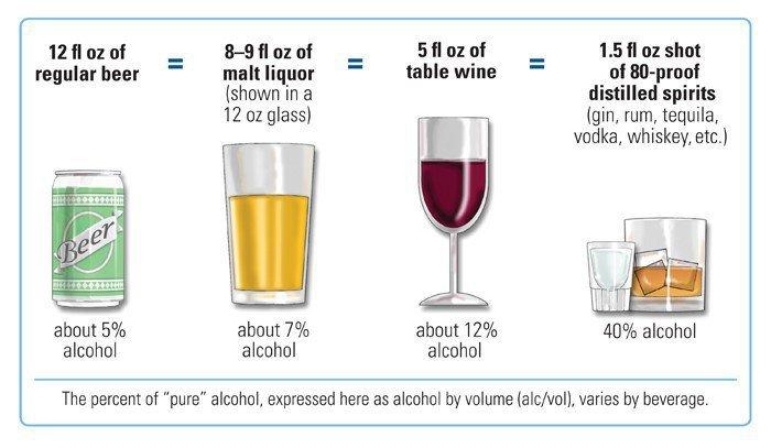 Standard drink sizes
